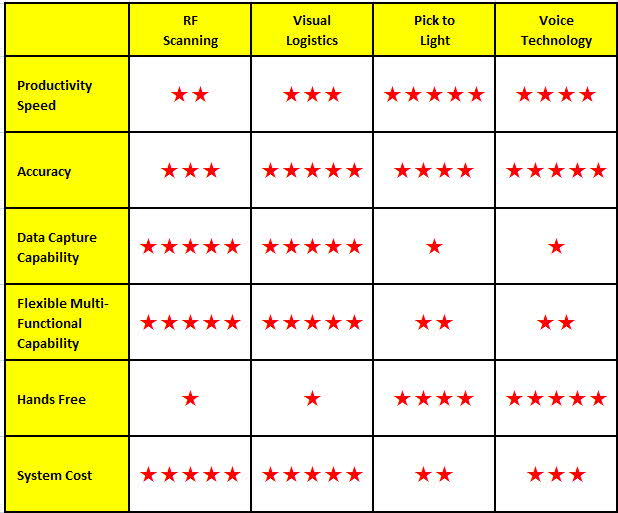 Order Picking Technology Comparison Chart1