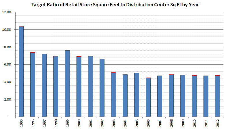 Ratio of Retail Square Feet to Distribution Center  Square Feet