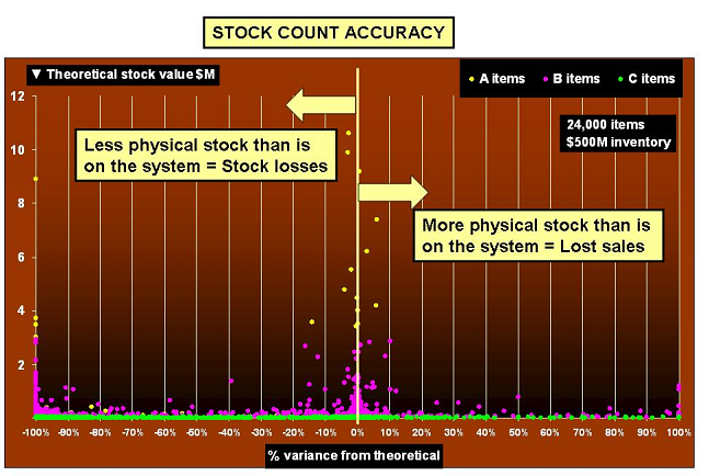 Stock Count Accuracy